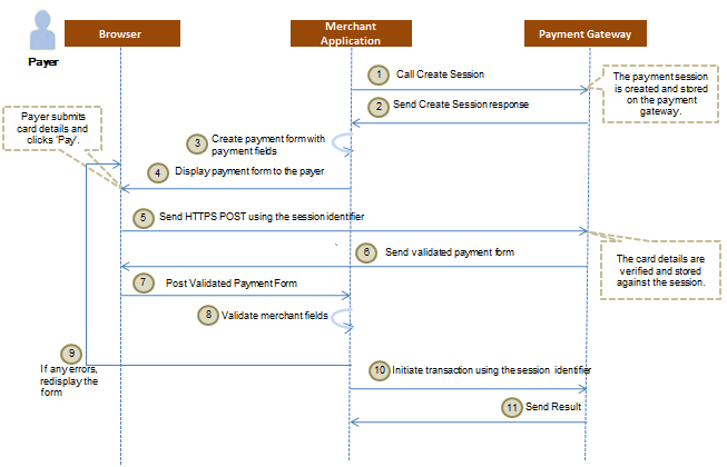 Hosted Payment Form POST Integration Model